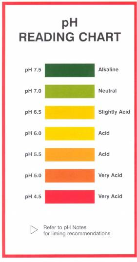 Soil Indicator Colour pH Chart